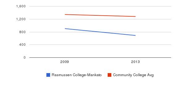 Rasmussen College-Mankato Total Enrollment&nbsp(2009-2013)