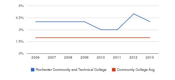 Rochester Community and Technical College Asian&nbsp(2006-2013)