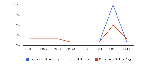 Rochester Community and Technical College non_resident&nbsp(2006-2013)