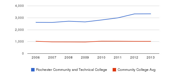 Rochester Community and Technical College Part-Time Students&nbsp(2006-2013)