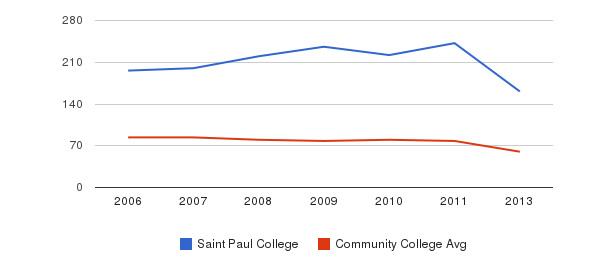 Saint Paul College Total Faculty&nbsp(2006-2013)