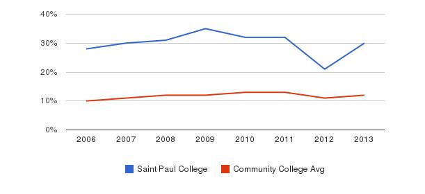 Saint Paul College Black&nbsp(2006-2013)