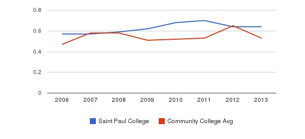 Saint Paul College Diversity Score&nbsp(2006-2013)