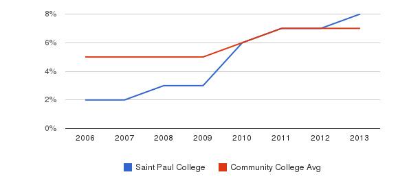 Saint Paul College Hispanic&nbsp(2006-2013)