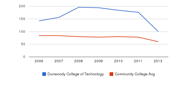 Dunwoody College of Technology Total Faculty&nbsp(2006-2013)