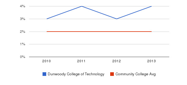 Dunwoody College of Technology More&nbsp(2010-2013)