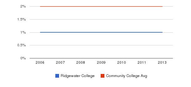 Ridgewater College Asian&nbsp(2006-2013)