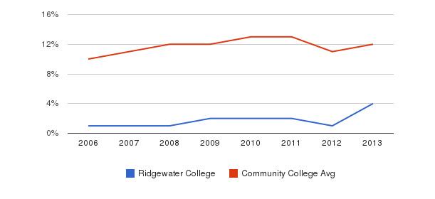 Ridgewater College Black&nbsp(2006-2013)