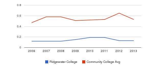 Ridgewater College Diversity Score&nbsp(2006-2013)