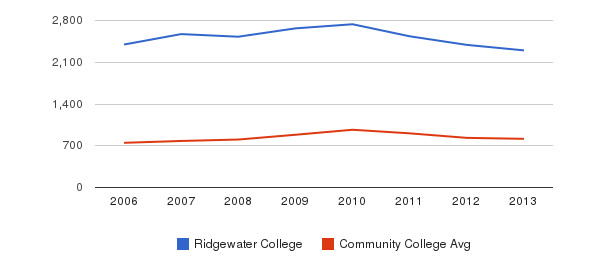 Ridgewater College Full-Time Students&nbsp(2006-2013)