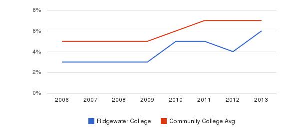 Ridgewater College Hispanic&nbsp(2006-2013)