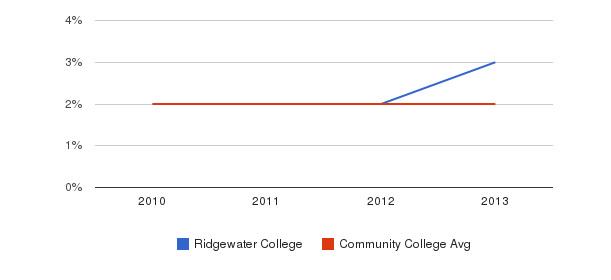 Ridgewater College More&nbsp(2010-2013)