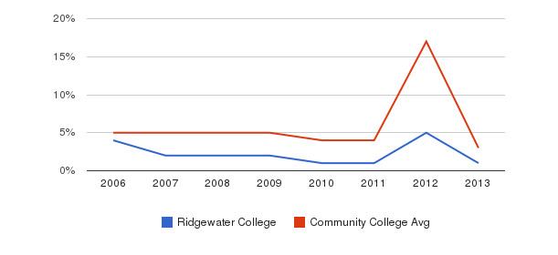 Ridgewater College Unknown&nbsp(2006-2013)