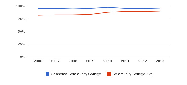 Coahoma Community College % Students Receiving Some Financial Aid&nbsp(2006-2013)