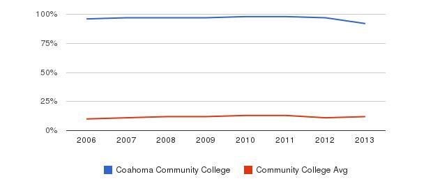 Coahoma Community College Black&nbsp(2006-2013)