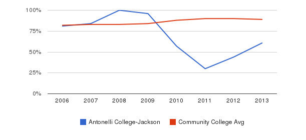 Antonelli College-Jackson % Students Receiving Some Financial Aid&nbsp(2006-2013)