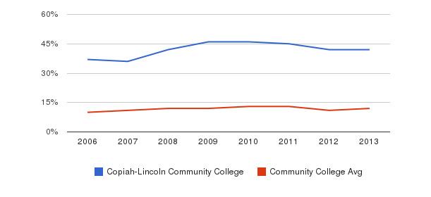 Copiah-Lincoln Community College Black&nbsp(2006-2013)