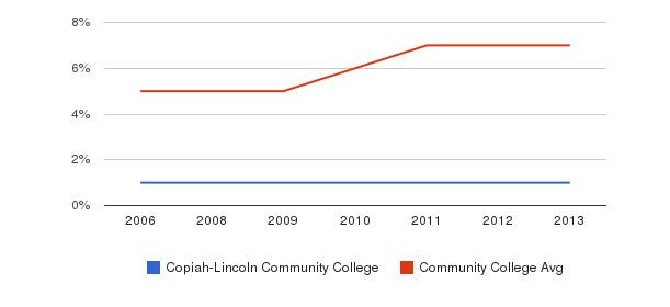 Copiah-Lincoln Community College Hispanic&nbsp(2006-2013)