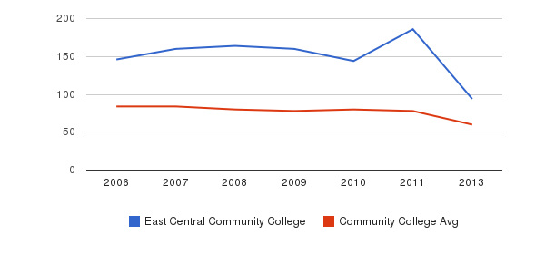 East Central Community College Total Faculty&nbsp(2006-2013)
