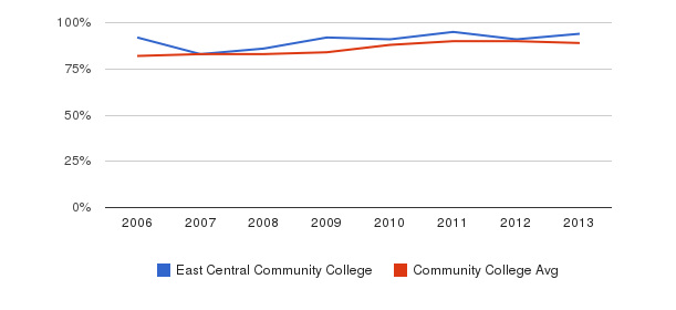 East Central Community College % Students Receiving Some Financial Aid&nbsp(2006-2013)