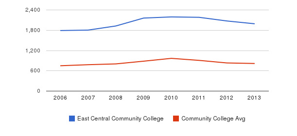 East Central Community College Full-Time Students&nbsp(2006-2013)