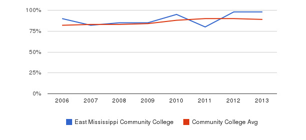 East Mississippi Community College % Students Receiving Some Financial Aid&nbsp(2006-2013)