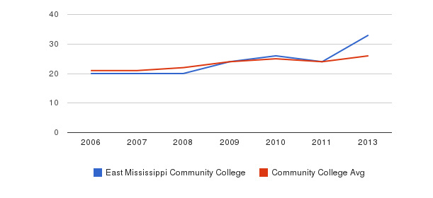East Mississippi Community College student staff&nbsp(2006-2013)