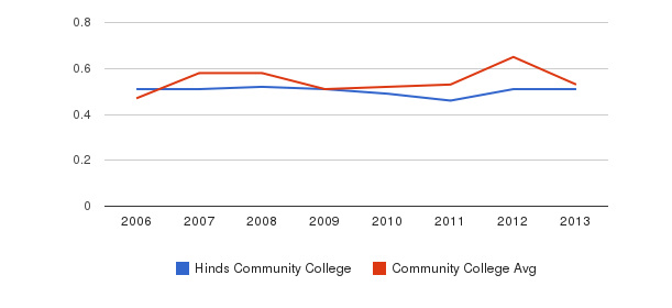 Hinds Community College Diversity Score&nbsp(2006-2013)