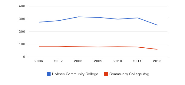Holmes Community College Total Faculty&nbsp(2006-2013)
