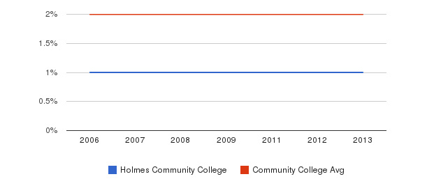 Holmes Community College Asian&nbsp(2006-2013)