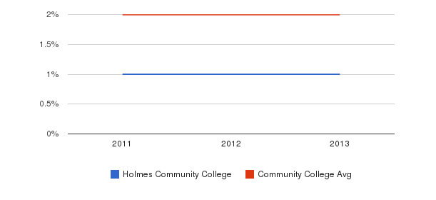 Holmes Community College More&nbsp(2011-2013)