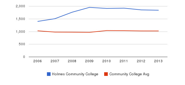 Holmes Community College Part-Time Students&nbsp(2006-2013)