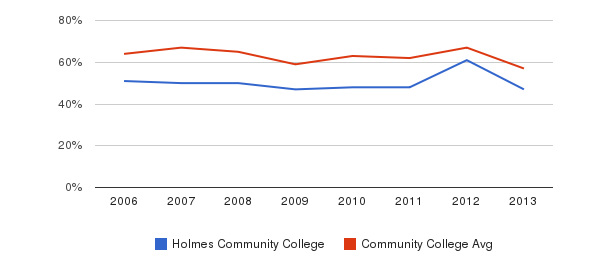 Holmes Community College White&nbsp(2006-2013)
