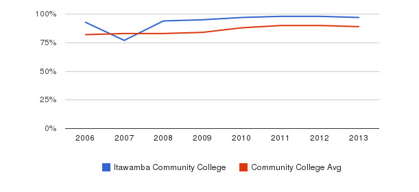 Itawamba Community College % Students Receiving Some Financial Aid&nbsp(2006-2013)