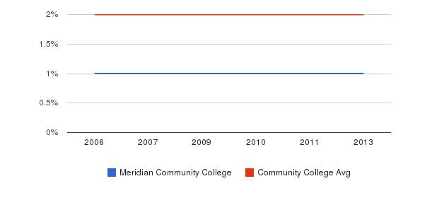 Meridian Community College Asian&nbsp(2006-2013)