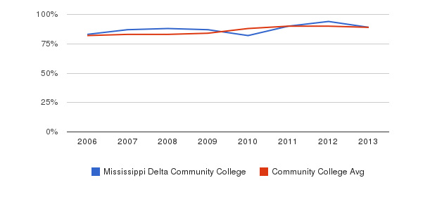 Mississippi Delta Community College % Students Receiving Some Financial Aid&nbsp(2006-2013)