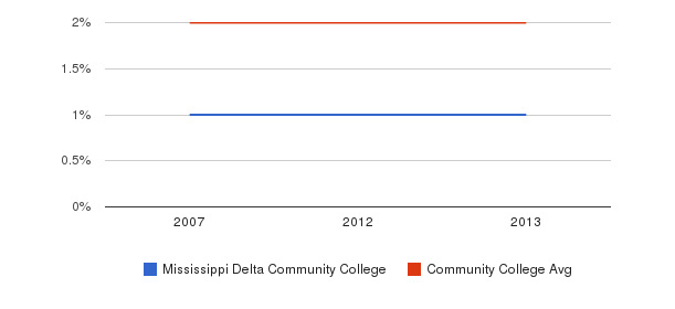 Mississippi Delta Community College Asian&nbsp(2007-2013)