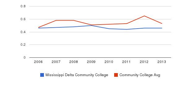 Mississippi Delta Community College Diversity Score&nbsp(2006-2013)