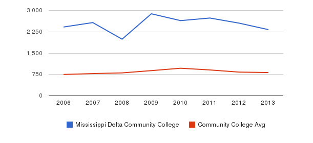 Mississippi Delta Community College Full-Time Students&nbsp(2006-2013)