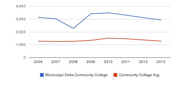 Mississippi Delta Community College Total Enrollment&nbsp(2006-2013)