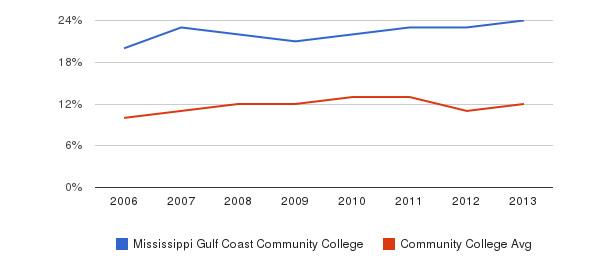 Mississippi Gulf Coast Community College Black&nbsp(2006-2013)