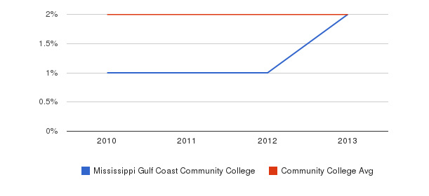 Mississippi Gulf Coast Community College More&nbsp(2010-2013)