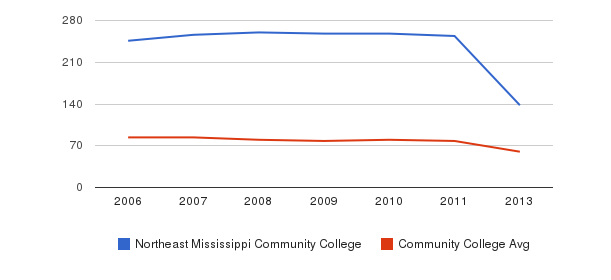 Northeast Mississippi Community College Total Faculty&nbsp(2006-2013)