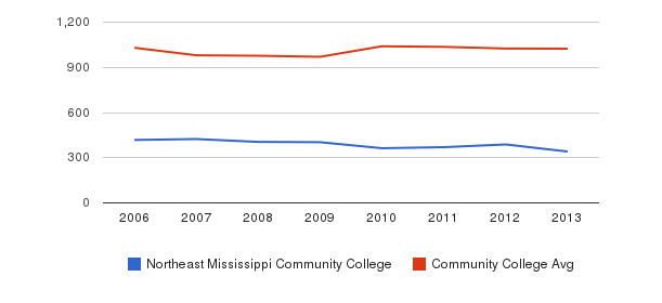Northeast Mississippi Community College Part-Time Students&nbsp(2006-2013)