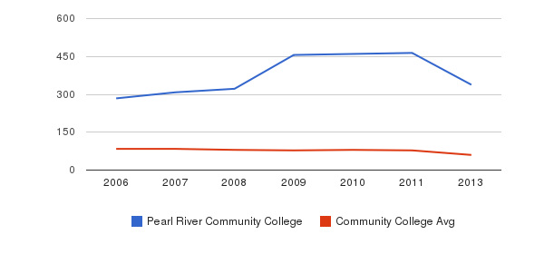 Pearl River Community College Total Faculty&nbsp(2006-2013)