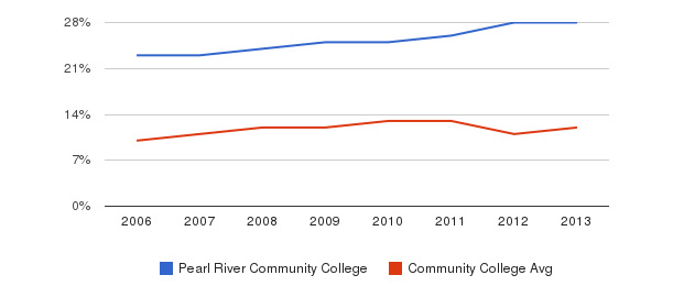 Pearl River Community College Black&nbsp(2006-2013)