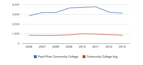 Pearl River Community College Total Enrollment&nbsp(2006-2013)