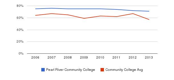 Pearl River Community College White&nbsp(2006-2013)