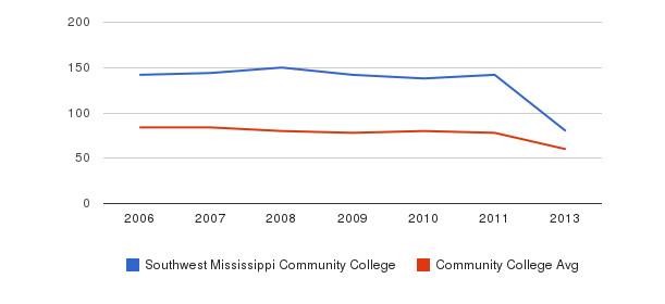 Southwest Mississippi Community College Total Faculty&nbsp(2006-2013)