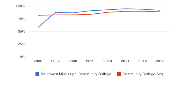 Southwest Mississippi Community College % Students Receiving Some Financial Aid&nbsp(2006-2013)